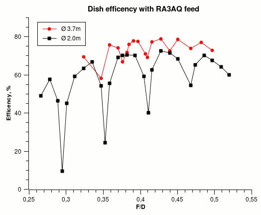 Dish efficency