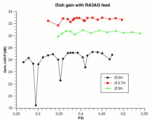 Dish gain vs F/D
