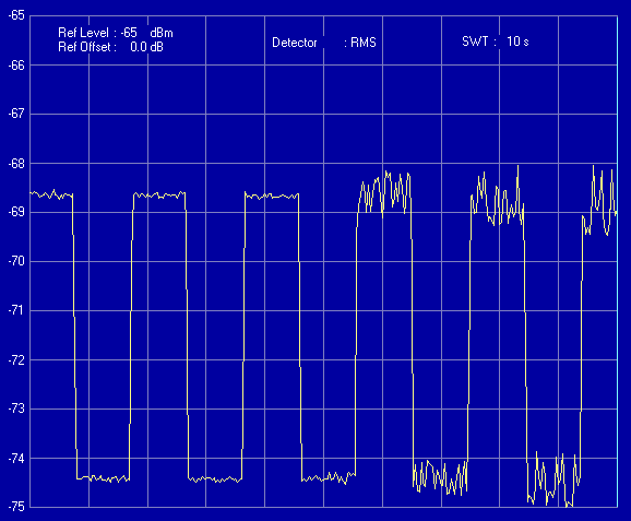 Fig. 4.1 Noise output of LNA during Unstable Operation