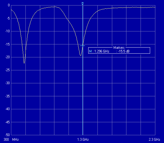 Fig. 4.16 Input Return Loss of the LNA