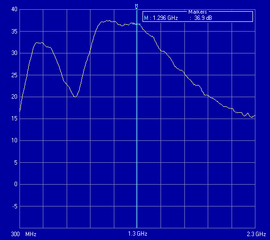 Fig. 4.17 Small Signal Gain Response